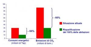 Risparmio energetico e riduzione delle emissioni di gas serra grazie agli isolanti plastici in Italia