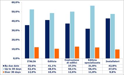 I pagamenti tra imprese in Italia: quanto puntuali?