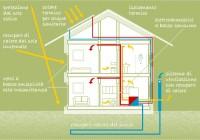 La Casa Passiva: una scelta per l'ambiente